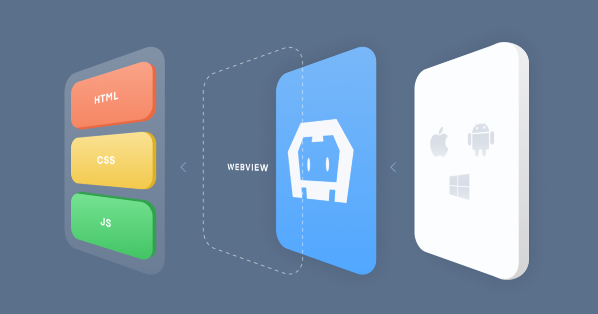 Ionic Article: What is Apache Cordova?